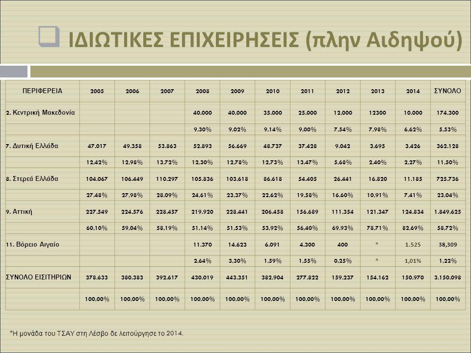  ΙΔΙΩΤΙΚΕΣ ΕΠΙΧΕΙΡΗΣΕΙΣ ( πλην Αιδηψού ) ΠΕΡΙΦΕΡΕΙΑ 2005200620072008200920102011201220132014 ΣΥΝΟΛΟ 2. Κεντρική Μακεδονία 40.000 35.00025.00012.00012