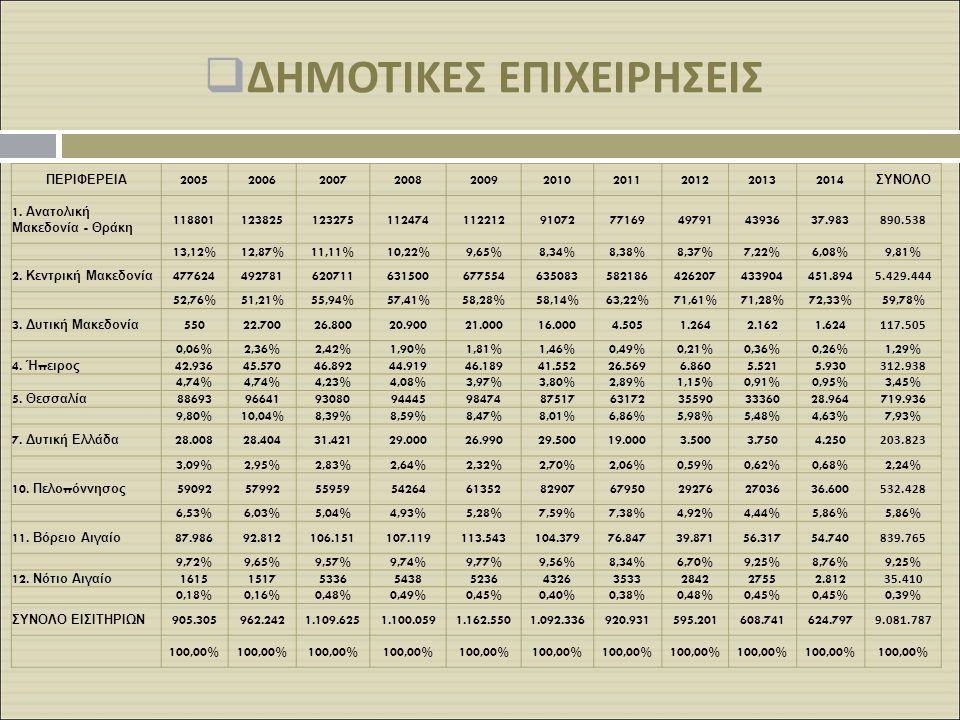  ΔΗΜΟΤΙΚΕΣ ΕΠΙΧΕΙΡΗΣΕΙΣ ΠΕΡΙΦΕΡΕΙΑ 2005200620072008200920102011201220132014 ΣΥΝΟΛΟ 1. Ανατολική Μακεδονία - Θράκη 11880112382512327511247411221291072