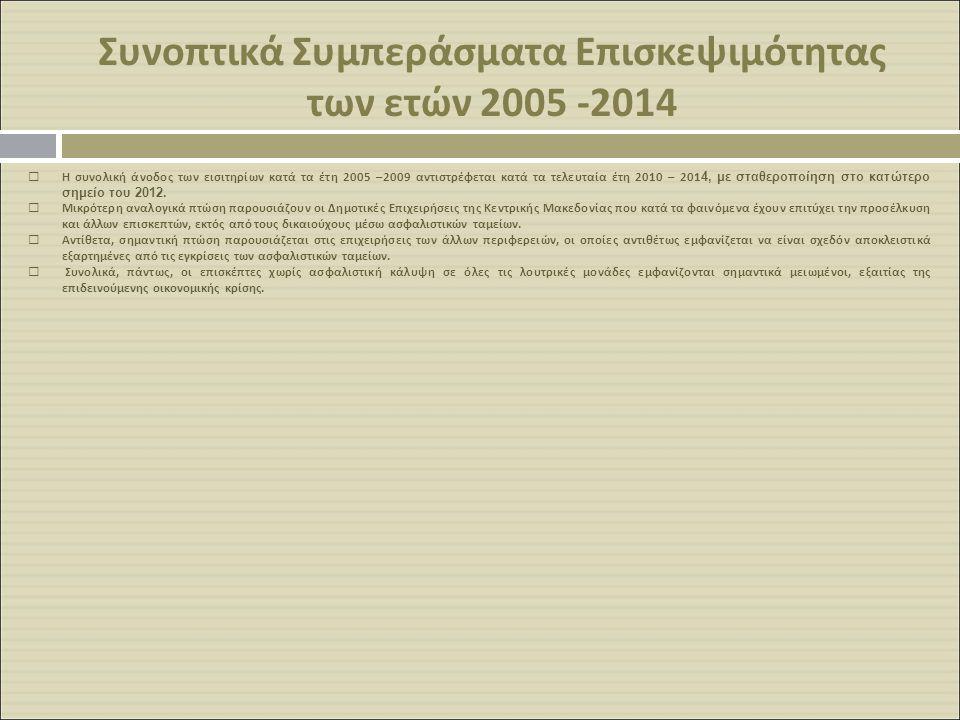 Συνοπτικά Συμπεράσματα Επισκεψιμότητας των ετών 2005 -2014  Η συνολική άνοδος των εισιτηρίων κατά τα έτη 2005 –2009 αντιστρέφεται κατά τα τελευταία έ