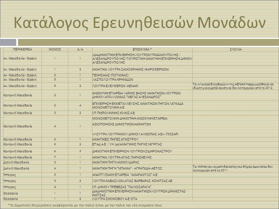 Κατάλογος Ερευνηθεισών Μονάδων * Οι Δημοτικές Επιχειρήσεις αναφέρονται με την παλιά ή / και με την παλιά και νέα ονομασία τους. ΠΕΡΙΦΕΡΕΙΑΝΟΜΟΣΑ/ΑΑ/ΑΕ
