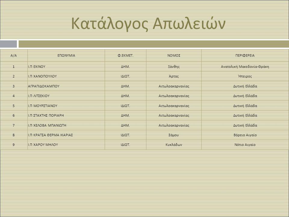 Κατάλογος Απωλειών Α/ΑΕΠΩΝΥΜΙΑΦ.ΕΚΜΕΤ.ΝΟΜΟΣΠΕΡΙΦΕΡΕΙΑ 1Ι.Π ΕΧΙΝΟΥΔΗΜ.ΞάνθηςΑνατολική Μακεδονία-Θράκη 2Ι.Π ΧΑΝΟΠΟΥΛΟΥΙΔΙΩΤ.ΆρταςΉπειρος 3ΑΓΡΑΠΙΔΟΚΑΜΠΟΥ