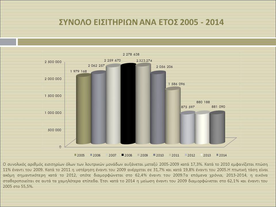 ΣΥΝΟΛΟ ΕΙΣΙΤΗΡΙΩΝ ΑΝΑ ΕΤΟΣ 2005 - 2014 Ο συνολικός αριθμός εισιτηρίων όλων των λουτρικών μονάδων αυξάνεται μεταξύ 2005-2009 κατά 17,3%. Κατά το 2010 ε