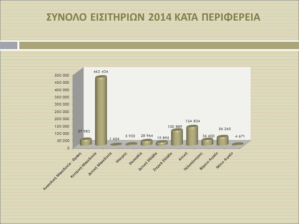 Κατανομή Εισιτηρίων κατά Περιφέρεια (2005 – 2014) Κατά το 2014: Μέσος Όρος 10ετίας: Κεντρική Μακεδονία → 52,60% Κεντρική Μακεδονία Μ.Ο δεκαετίας → 32,95% Στερεά Ελλάδα → 11,45% Στερεά Ελλάδα Μ.Ο δεκαετίας → 30,80% Αττική Μ.Ο δεκαετίας → 10,76% Από το 2010 και μετά η Κεντρική Μακεδονία υπερέχει της Στερεάς Ελλάδας.