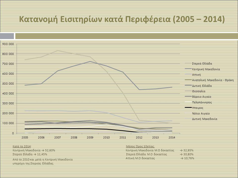 Κατανομή Εισιτηρίων κατά Περιφέρεια (2005 – 2014) Κατά το 2014: Μέσος Όρος 10ετίας: Κεντρική Μακεδονία → 52,60% Κεντρική Μακεδονία Μ.Ο δεκαετίας → 32,