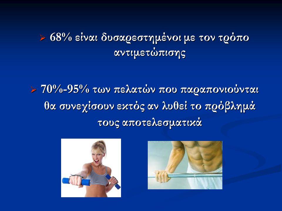  68% είναι δυσαρεστημένοι με τον τρόπο αντιμετώπισης  70%-95% των πελατών που παραπονιούνται θα συνεχίσουν εκτός αν λυθεί το πρόβλημά τους αποτελεσματικά