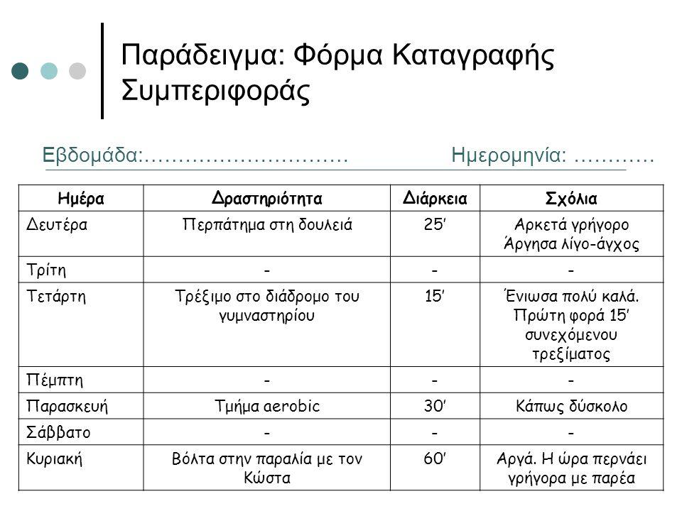 Παράδειγμα: Φόρμα Καταγραφής Συμπεριφοράς Εβδομάδα:…………………………Ημερομηνία: ………… ΗμέραΔραστηριότηταΔιάρκειαΣχόλια ΔευτέραΠερπάτημα στη δουλειά25'Αρκετά γ