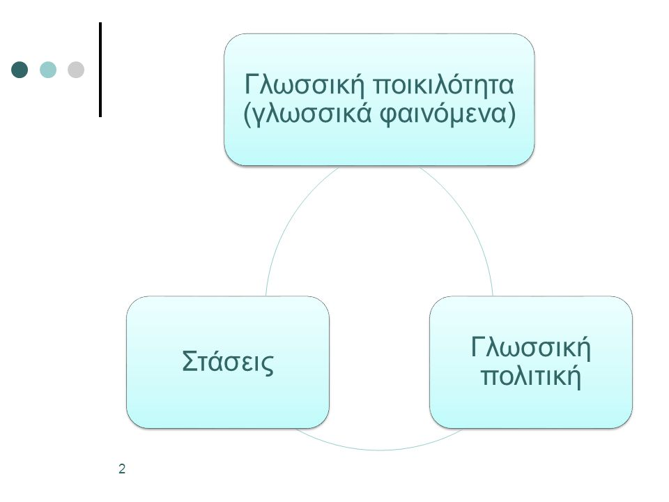 Γλωσσικές στάσεις οι απόψεις, οι αντιλήψεις διαφορετικές σε κάθε άνθρωπο υπέρ ή κατά («μου αρέσει» / «δεν μου αρέσει») για κάθε γλωσσική ποικιλότητα διαστάσεις αντικειμενικές και υποκειμενικές (ιδεοληψία) 3