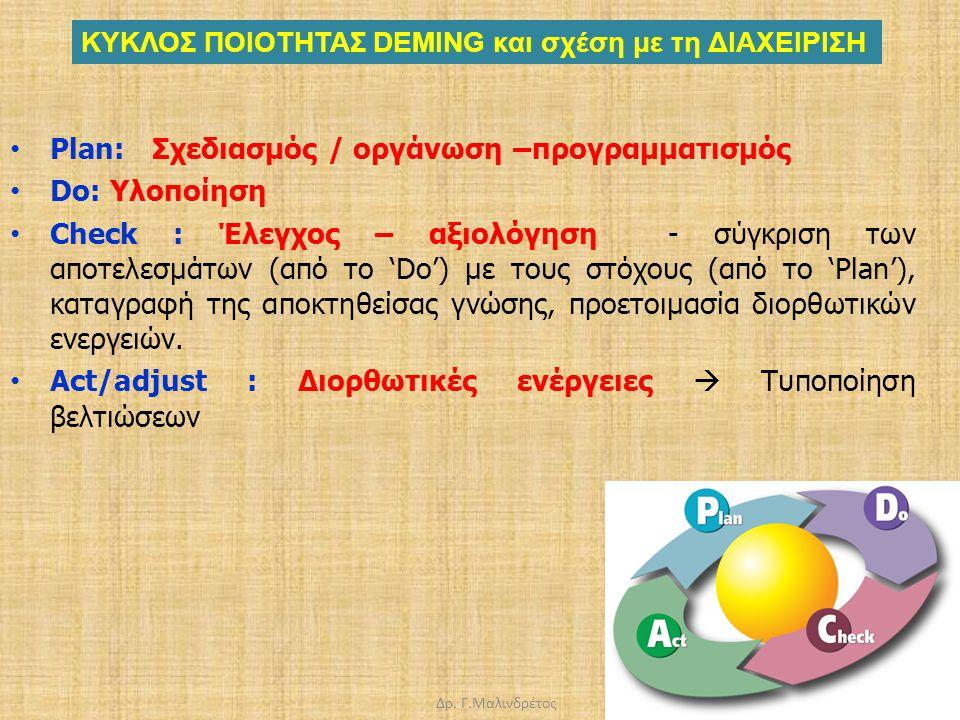Δρ. Γ.Μαλινδρέτος Plan: Σχεδιασμός / οργάνωση –προγραμματισμός Do: Υλοποίηση Check : Έλεγχος – αξιολόγηση - σύγκριση των αποτελεσμάτων (από το 'Do') μ