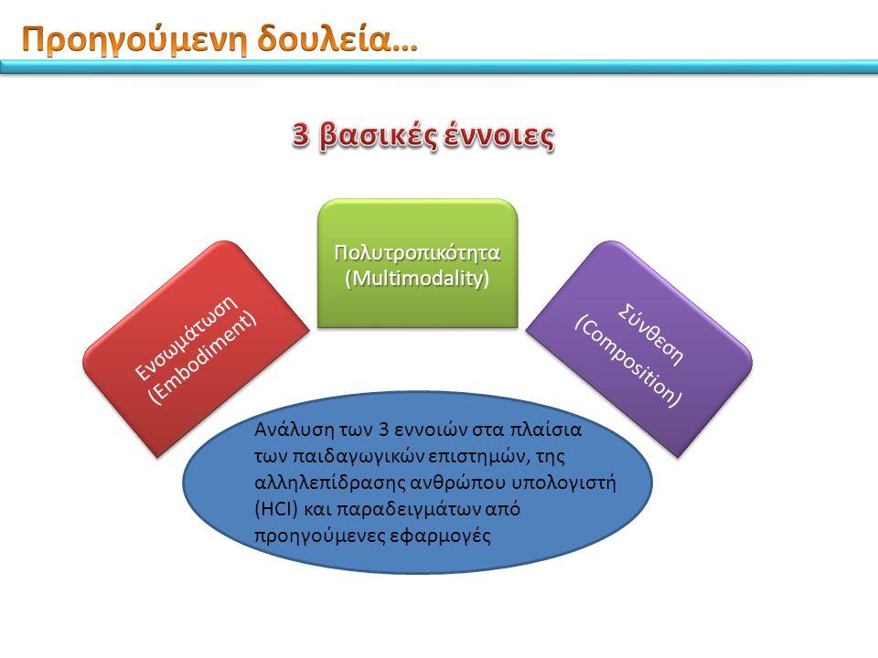 Ανάλυση των 3 εννοιών στα πλαίσια των παιδαγωγικών επιστημών, της αλληλεπίδρασης ανθρώπου υπολογιστή (HCI) και παραδειγμάτων από προηγούμενες εφαρμογές Ενσωμάτωση (Embodiment) Πολυτροπικότητα (Multimodality Πολυτροπικότητα (Multimodality) Σύνθεση (Composition)