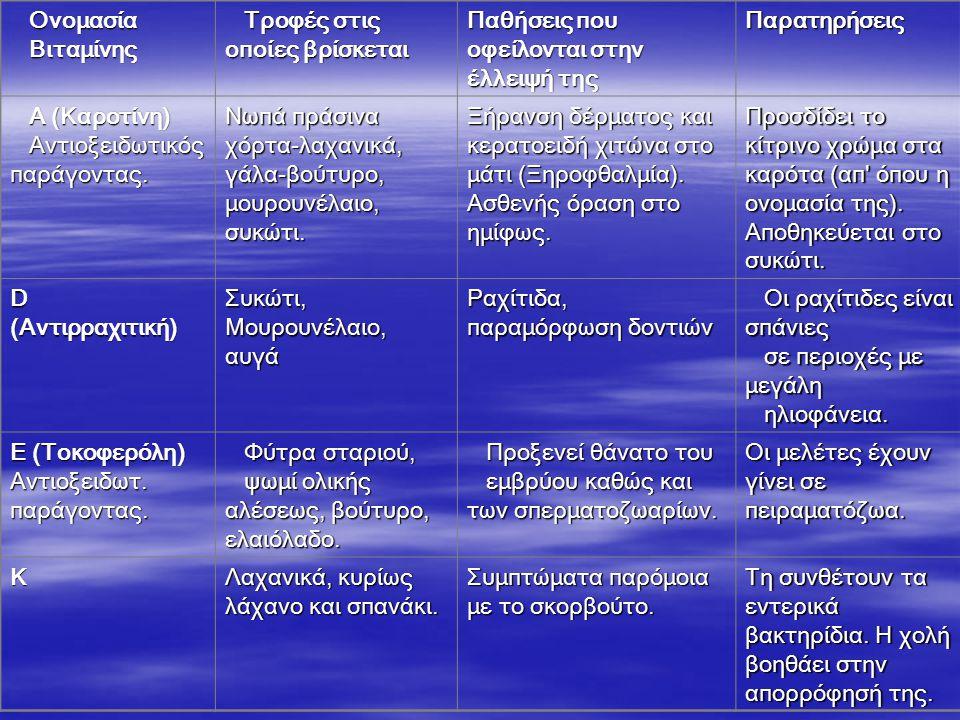 ΟνομασίαΒιταμίνης Τροφές στις οποίες βρίσκεται Παθήσεις που οφείλονται στην έλλειψή της Παρατηρήσεις Α (Καροτίνη) Αντιοξειδωτικός παράγοντας.