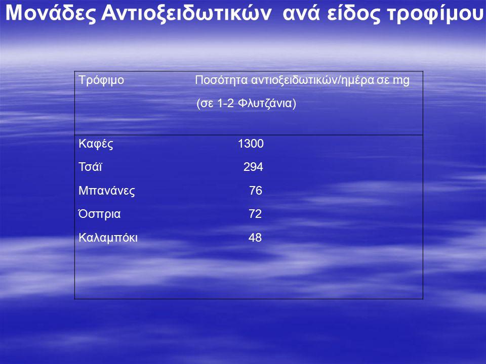 Τρόφιμο Ποσότητα αντιοξειδωτικών/ημέρα σε mg (σε 1-2 Φλυτζάνια) Καφές 1300 Τσάϊ 294 Μπανάνες 76 Όσπρια 72 Καλαμπόκι 48 Μονάδες Αντιοξειδωτικών ανά είδος τροφίμου