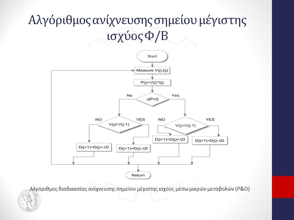 Αλγόριθμος ανίχνευσης σημείου μέγιστης ισχύος Φ/Β Αλγόριθμος διαδικασίας ανίχνευσης σημείου μέγιστης ισχύος μέσω μικρών μεταβολών (P&O)