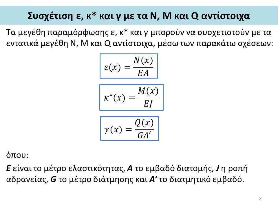 Συσχέτιση ε, κ* και γ με τα Ν, Μ και Q αντίστοιχα Τα μεγέθη παραμόρφωσης ε, κ* και γ μπορούν να συσχετιστούν με τα εντατικά μεγέθη Ν, Μ και Q αντίστοιχα, μέσω των παρακάτω σχέσεων: όπου: Ε είναι το μέτρο ελαστικότητας, Α το εμβαδό διατομής, J η ροπή αδρανείας, G το μέτρο διάτμησης και Α' το διατμητικό εμβαδό.
