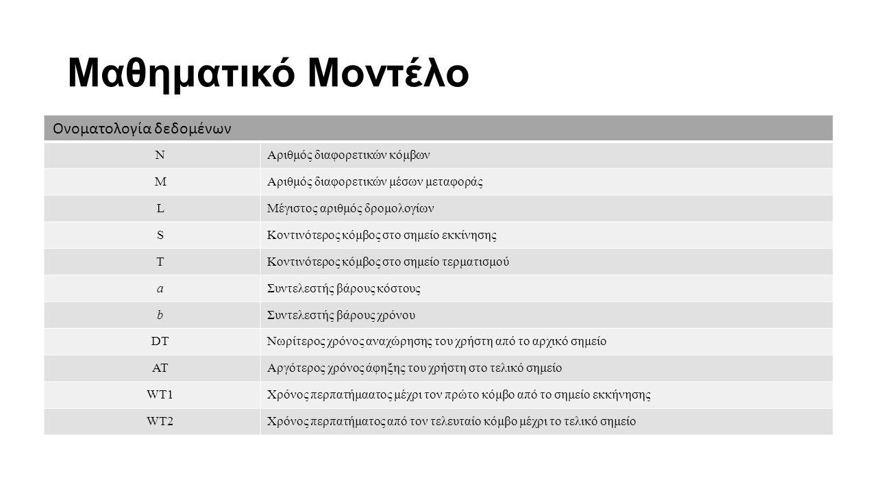 Μαθηματικό Μοντέλο Ονοματολογία δεδομένων NΑριθμός διαφορετικών κόμβων MΑριθμός διαφορετικών μέσων μεταφοράς LΜέγιστος αριθμός δρομολογίων SΚοντινότερ