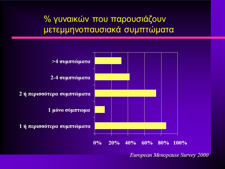 % γυναικών που παρουσιάζουν μετεμμηνοπαυσιακά συμπτώματα 0%20%40%60%80%100% 1 ή περισσότερα συμπτώματα 1 μόνο σύμπτωμα 2 ή περισσότερα συμπτώματα 2-4 συμπτώματα >4 συμπτώματα Εuropean Menopause Survey 2000