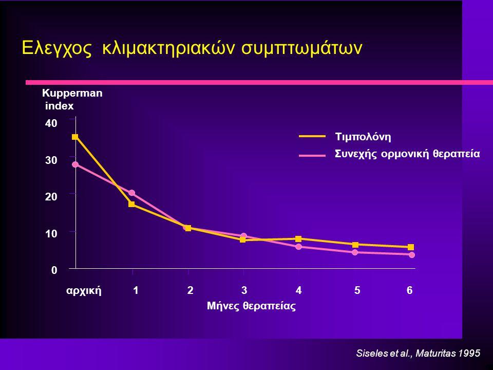 Siseles et al., Maturitas 1995 Ελεγχος κλιμακτηριακών συμπτωμάτων αρχική1 2 3 4 5 6 0 10 20 30 40 Kupperman index Μήνες θεραπείας Τιμπολόνη Συνεχής oρμονική θεραπεία