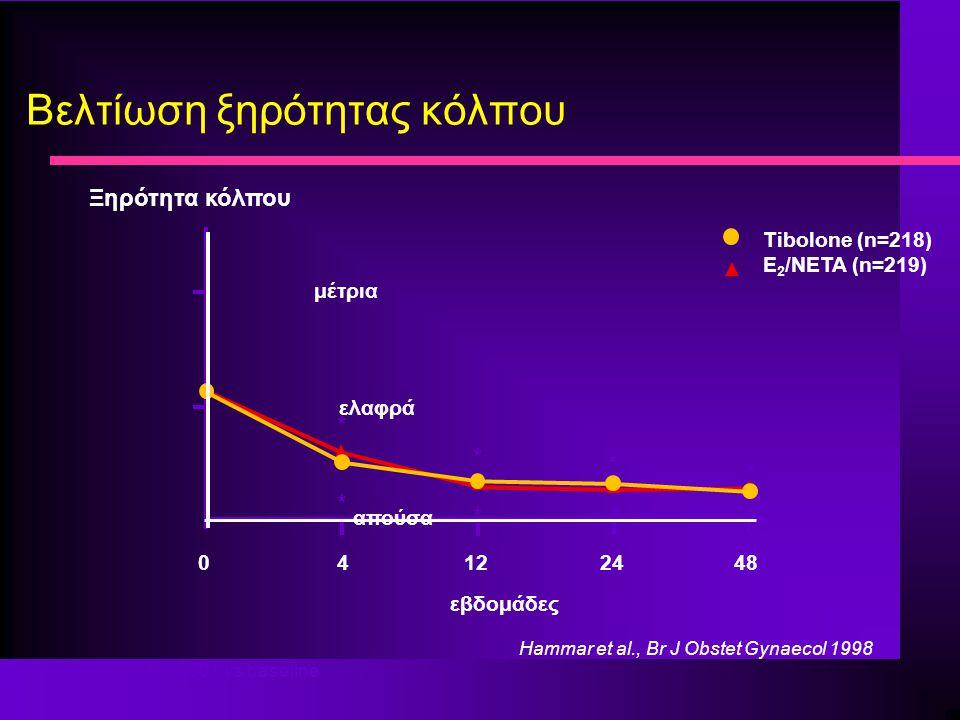 Βελτίωση ξηρότητας κόλπου *p = 0.0001 vs baseline εβδομάδες Tibolone (n=218) E 2 /NETA (n=219) 0 4 12 24 48 απούσα ελαφρά μέτρια * * * * * ** * Ξηρότητα κόλπου Hammar et al., Br J Obstet Gynaecol 1998