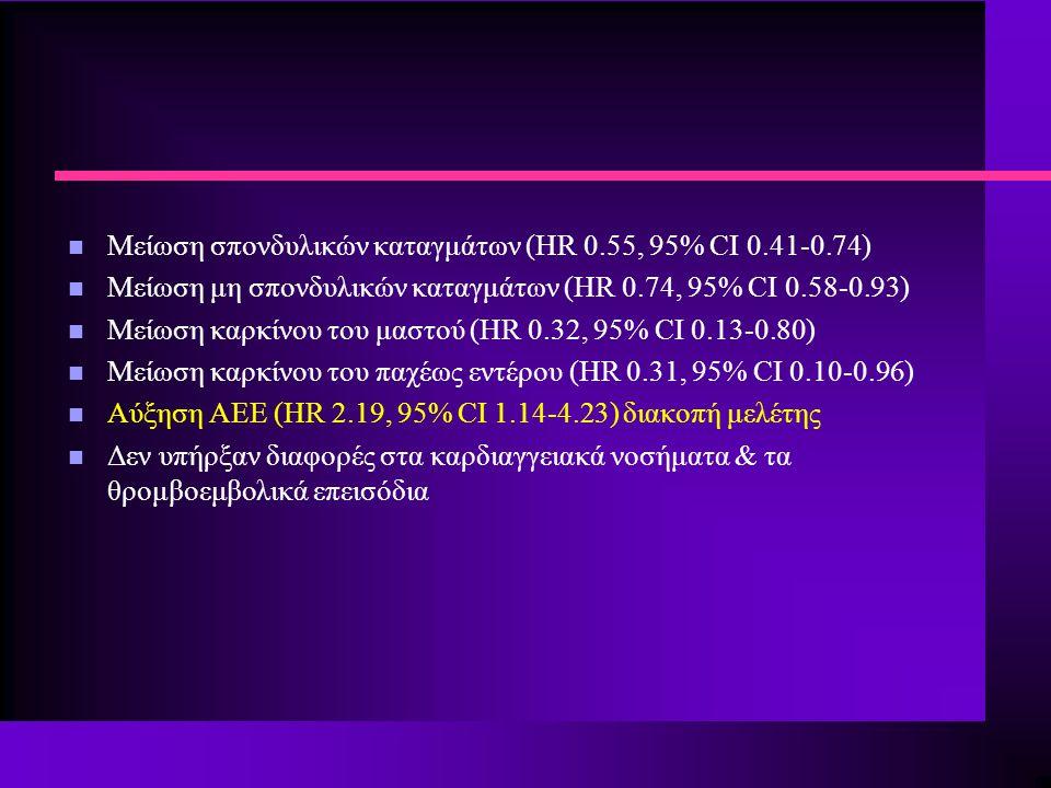 n Μείωση σπονδυλικών καταγμάτων (HR 0.55, 95% CI 0.41-0.74) n Μείωση μη σπονδυλικών καταγμάτων (HR 0.74, 95% CI 0.58-0.93) n Μείωση καρκίνου του μαστού (HR 0.32, 95% CI 0.13-0.80) n Μείωση καρκίνου του παχέως εντέρου (HR 0.31, 95% CI 0.10-0.96) n Αύξηση ΑΕΕ (HR 2.19, 95% CI 1.14-4.23) διακοπή μελέτης n Δεν υπήρξαν διαφορές στα καρδιαγγειακά νοσήματα & τα θρομβοεμβολικά επεισόδια