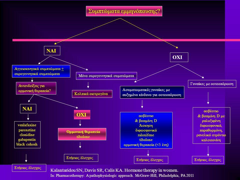Συμπτώματα εμμηνόπαυσης? ΝΑΙ ΟΧΙ Αντενδείξεις για ορμονική θεραπεία? ΝΑΙ ΟΧΙ Ασυμπτωματικές γυναίκες με αυξημένο κίνδυνο για οστεοπόρωση ασβέστιο & βι