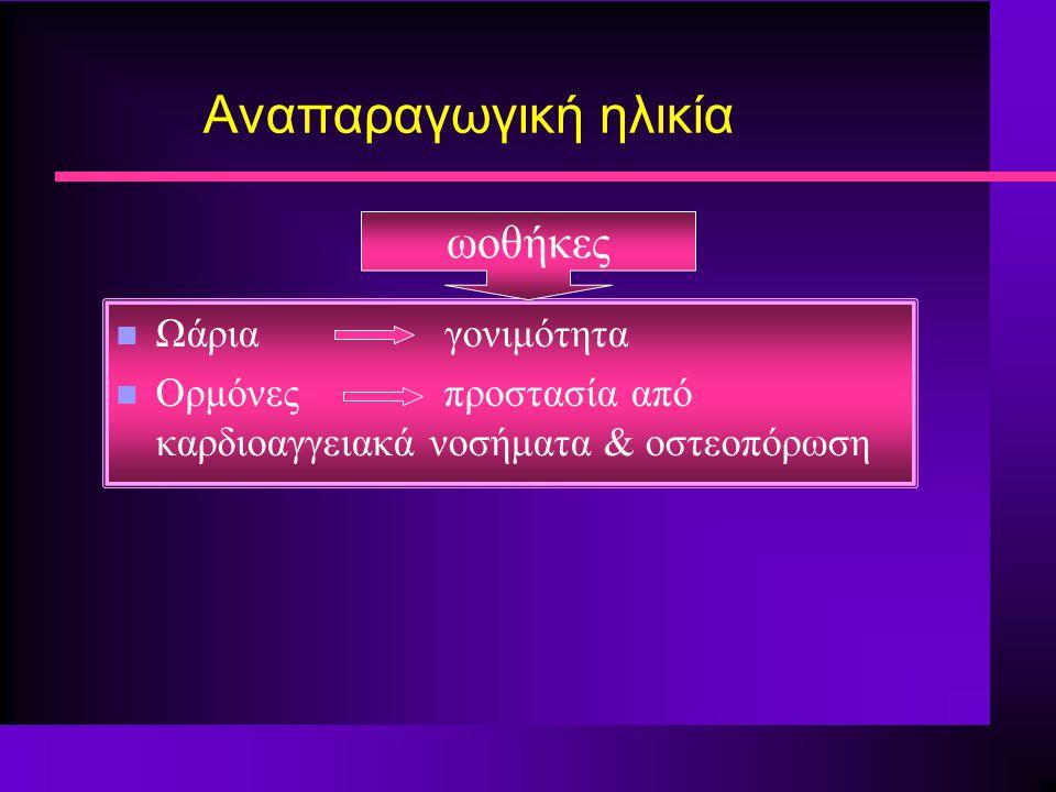 εμμηνόπαυση: τέλος της αναπαραγωγικής ηλικίας της γυναίκας μέση ηλικία εμμηνόπαυσης: μη καπνίστριες 52 έτη καπνίστριες 49.7 έτη προσδόκιμο επιβίωσης: 79.7 έτη