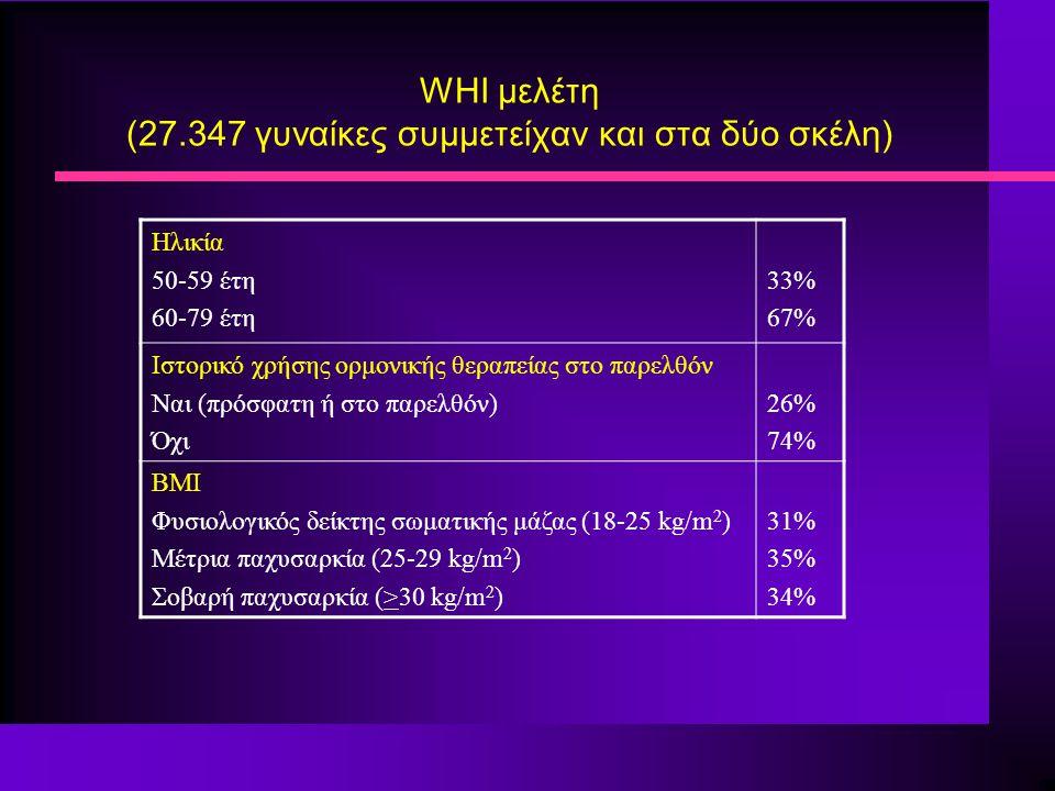 WHI μελέτη (27.347 γυναίκες συμμετείχαν και στα δύο σκέλη) Ηλικία 50-59 έτη 60-79 έτη 33% 67% Ιστορικό χρήσης ορμονικής θεραπείας στο παρελθόν Ναι (πρ