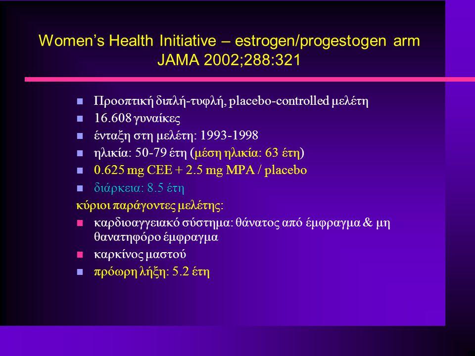 Women's Health Initiative – estrogen/progestogen arm JAMA 2002;288:321 n Προοπτική διπλή-τυφλή, placebo-controlled μελέτη n 16.608 γυναίκες n ένταξη στη μελέτη: 1993-1998 n ηλικία: 50-79 έτη (μέση ηλικία: 63 έτη) n 0.625 mg CEE + 2.5 mg MPA / placebo n διάρκεια: 8.5 έτη κύριοι παράγοντες μελέτης: n καρδιοαγγειακό σύστημα: θάνατος από έμφραγμα & μη θανατηφόρο έμφραγμα n καρκίνος μαστού n πρόωρη λήξη: 5.2 έτη