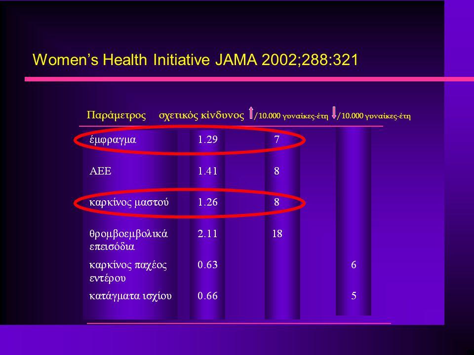 Women's Health Initiative JAMA 2002;288:321 Παράμετρος σχετικός κίνδυνος /10.000 γυναίκες-έτη /10.000 γυναίκες-έτη