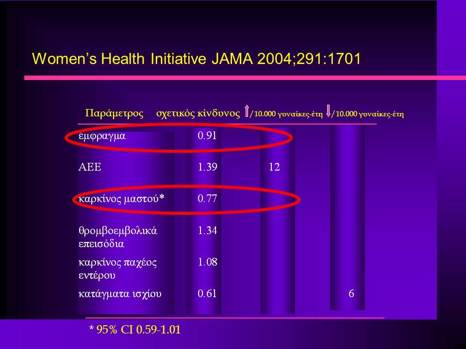 Women's Health Initiative JAMA 2004;291:1701 Παράμετρος σχετικός κίνδυνος /10.000 γυναίκες-έτη /10.000 γυναίκες-έτη * 95% CI 0.59-1.01