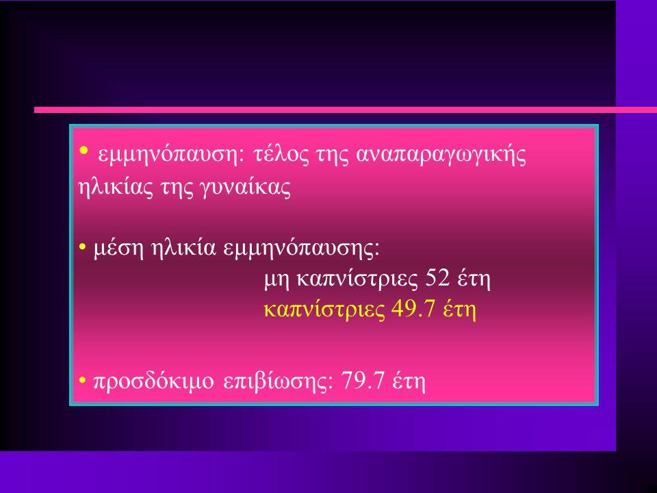Women's Health Initiative –estrogen only arm JAMA 2004;291:1701 n Προοπτική διπλή-τυφλή, placebo-controlled μελέτη n 10.739 γυναίκες με ιστορικό υστερεκτομίας n ένταξη στη μελέτη: 1993-1998 n ηλικία: 50-79 έτη (μέση ηλικία: 63 έτη) n 0.625 mg CEE / placebo n διάρκεια: 8.5 έτη κύριοι παράγοντες μελέτης: n καρδιοαγγειακό σύστημα: θάνατος από έμφραγμα, μη θανατηφόρο έμφραγμα n καρκίνος μαστού n πρόωρη λήξη: 6.8 έτη