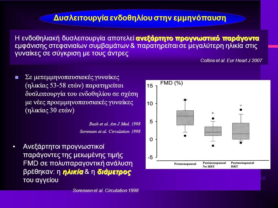 Δυσλειτουργία ενδοθηλίου στην εμμηνόπαυση n Σε μετεμμηνοπαυσιακές γυναίκες (ηλικίας 53-58 ετών) παρατηρείται δυσλειτουργία του ενδοθηλίου σε σχέση με νέες προεμμηνοπαυσιακές γυναίκες (ηλικίας 30 ετών) Bush et al.