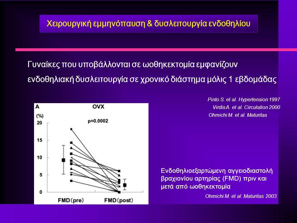 Γυναίκες που υποβάλλονται σε ωοθηκεκτομία εμφανίζουν ενδοθηλιακή δυσλειτουργία σε χρονικό διάστημα μόλις 1 εβδομάδας Pinto S. et al. Hypertension 1997