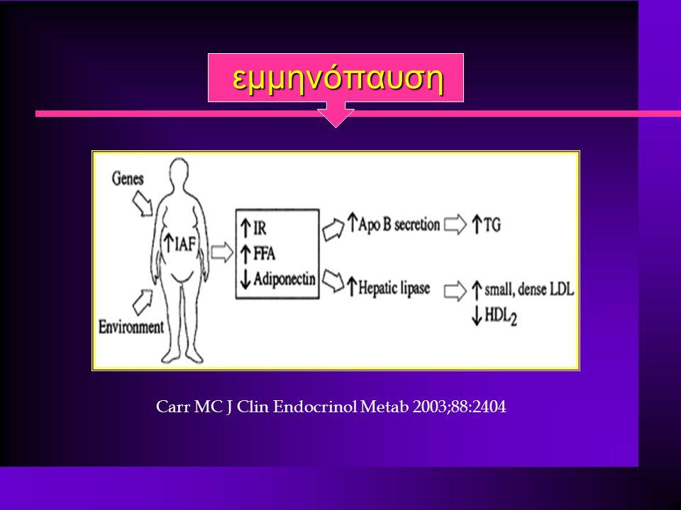 Eμμηνόπαυση n Αγγειοκινητικά συμπτώματα (εξάψεις, νυχτερινοί ιδρώτες) n Ατροφία ουρογεννητικού συστήματος (ξηρότητα κόλπου & επαναλαμβανόμενες ουρολοιμώξεις) θεραπεία εκλογής HT