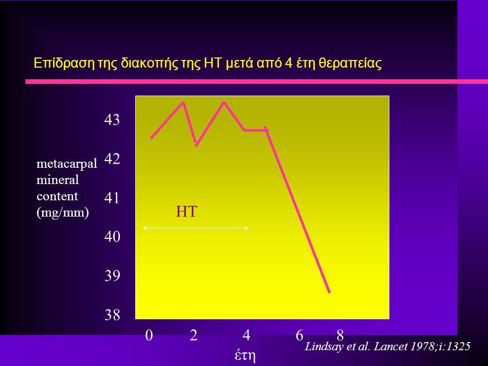 0 2 4 6 8 έτη 43 42 41 40 39 38 Επίδραση της διακοπής της HT μετά από 4 έτη θεραπείας HT metacarpal mineral content (mg/mm) Lindsay et al. Lancet 1978