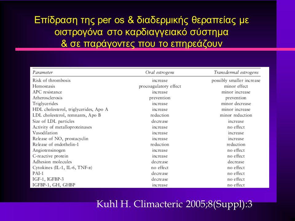 Eπίδραση της per os & διαδερμικής θεραπείας με οιστρογόνα στο καρδιαγγειακό σύστημα & σε παράγοντες που το επηρεάζουν Kuhl H. Climacteric 2005;8(Suppl