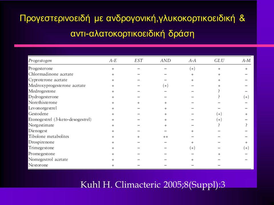 Προγεστερινοειδή με ανδρογονική,γλυκοκορτικοειδική & αντι-αλατοκορτικοειδική δράση Kuhl H. Climacteric 2005;8(Suppl):3