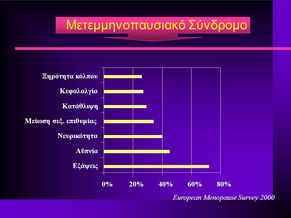 Μετεμμηνοπαυσιακό Σύνδρομο 0%20%40%60%80% Εξάψεις Αϋπνία Νευρικότητα Μείωση σεξ. επιθυμίας Κατάθλιψη Κεφαλαλγία Ξηρότητα κόλπου Εuropean Menopause Sur