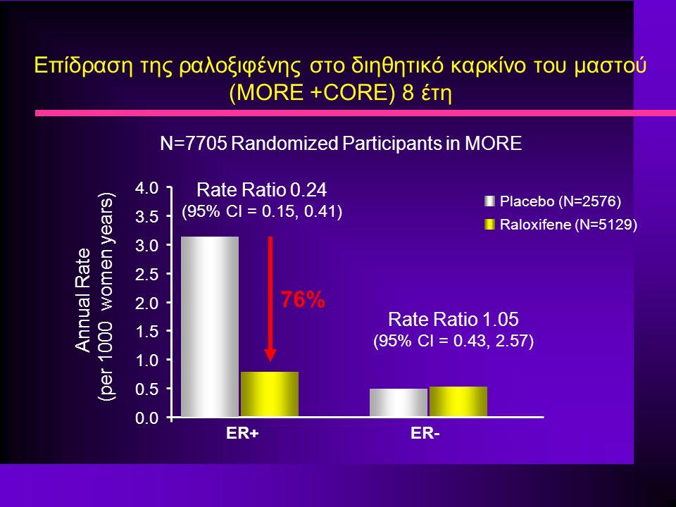 Επίδραση της ραλοξιφένης στο διηθητικό καρκίνο του μαστού (MORE +CORE) 8 έτη N=7705 Randomized Participants in MORE Placebo (N=2576) Raloxifene (N=5129) ER+ER- Annual Rate (per 1000 women years) Rate Ratio 0.24 (95% CI = 0.15, 0.41) 0.0 0.5 1.0 1.5 2.0 2.5 3.0 3.5 4.0 Rate Ratio 1.05 (95% CI = 0.43, 2.57) 76%76%