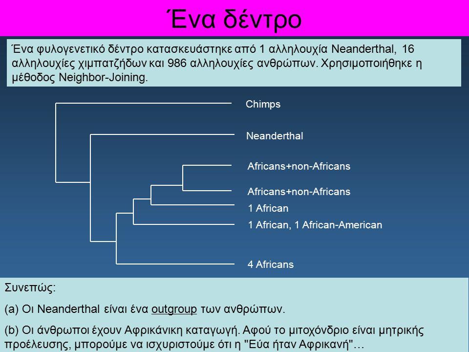 Ένα δέντρο Ένα φυλογενετικό δέντρο κατασκευάστηκε από 1 αλληλουχία Neanderthal, 16 αλληλουχίες χιμπατζήδων και 986 αλληλουχίες ανθρώπων. Χρησιμοποιήθη