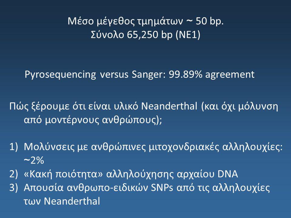 Μέσο μέγεθος τμημάτων ~ 50 bp. Σύνολο 65,250 bp (NE1) Pyrosequencing versus Sanger: 99.89% agreement Πώς ξέρουμε ότι είναι υλικό Neanderthal (και όχι