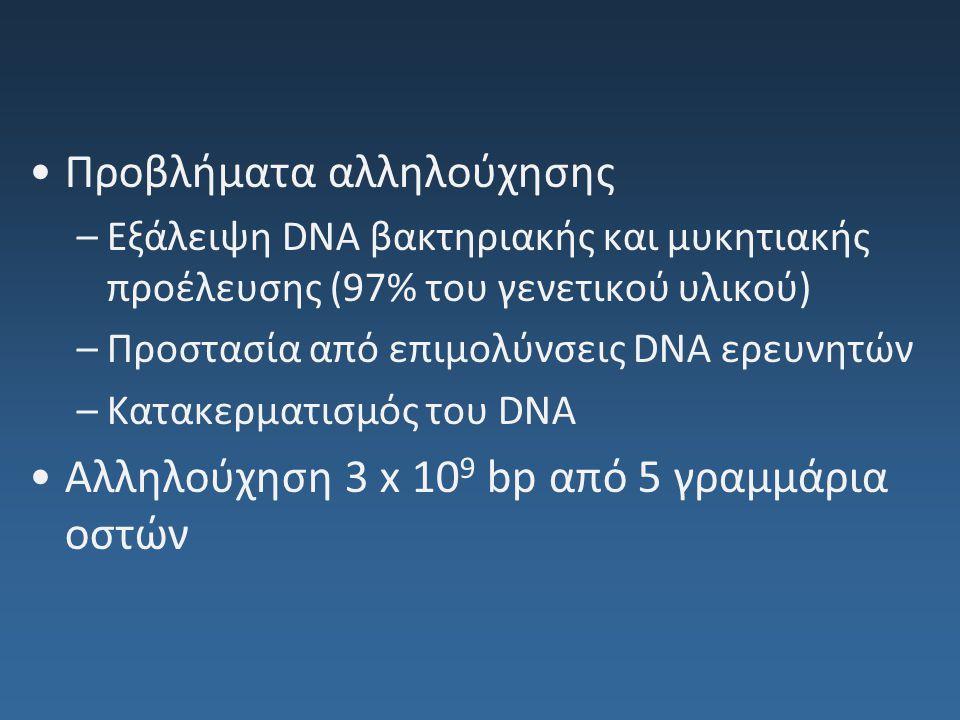 Προβλήματα αλληλούχησης –Εξάλειψη DNA βακτηριακής και μυκητιακής προέλευσης (97% του γενετικού υλικού) –Προστασία από επιμολύνσεις DNA ερευνητών –Κατα