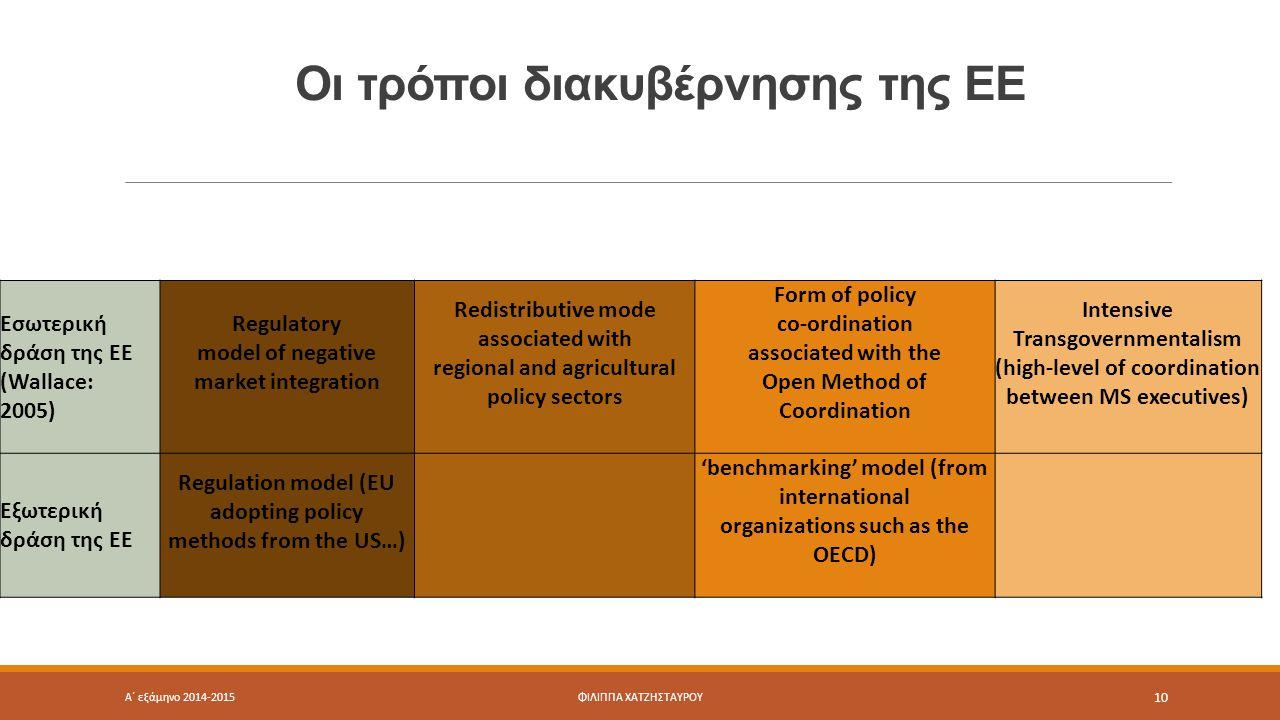 Οι τρόποι διακυβέρνησης της ΕΕ Εσωτερική δράση της ΕΕ (Wallace: 2005) Regulatory model of negative market integration Redistributive mode associated with regional and agricultural policy sectors Form of policy co-ordination associated with the Open Method of Coordination Intensive Transgovernmentalism (high-level of coordination between MS executives) Εξωτερική δράση της ΕΕ Regulation model (EU adopting policy methods from the US…) 'benchmarking' model (from international organizations such as the OECD) Α΄ εξάμηνο 2014-2015ΦΙΛΙΠΠΑ ΧΑΤΖΗΣΤΑΥΡΟΥ 10