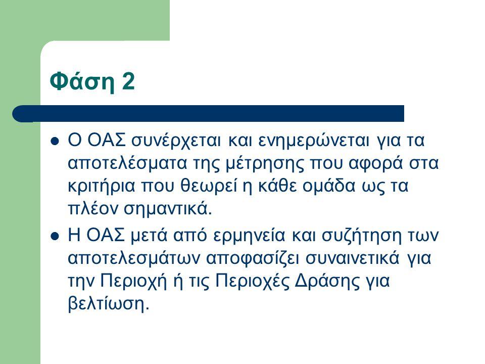 Φάση 2 Ο ΟΑΣ συνέρχεται και ενημερώνεται για τα αποτελέσματα της μέτρησης που αφορά στα κριτήρια που θεωρεί η κάθε ομάδα ως τα πλέον σημαντικά.