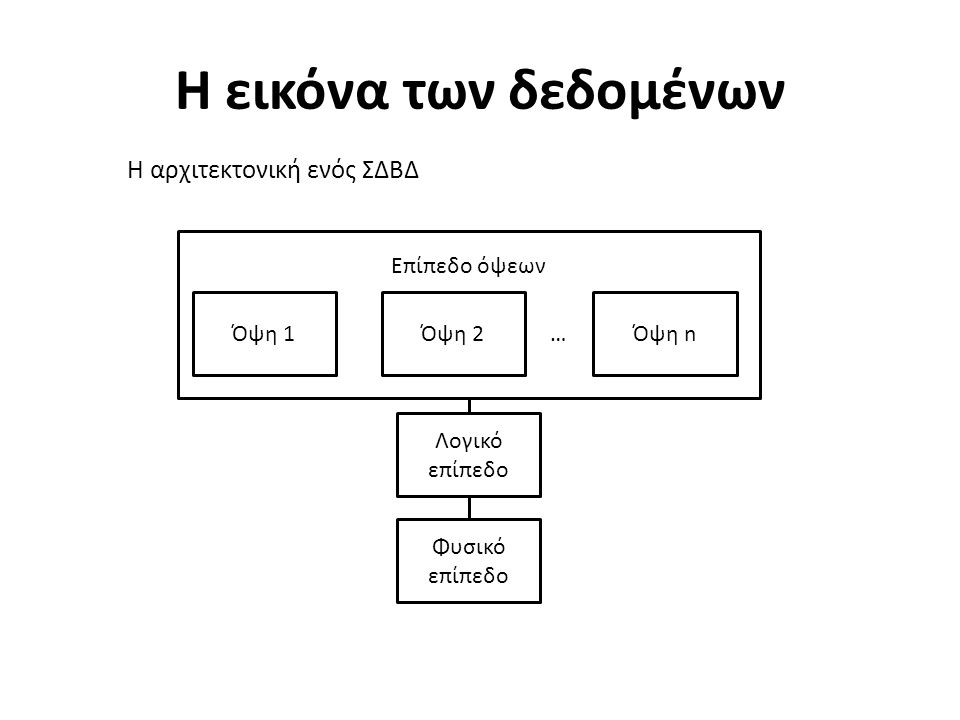 Η εικόνα των δεδομένων Η αρχιτεκτονική ενός ΣΔΒΔ Όψη 1Όψη nΌψη 2 … Λογικό επίπεδο Φυσικό επίπεδο Επίπεδο όψεων