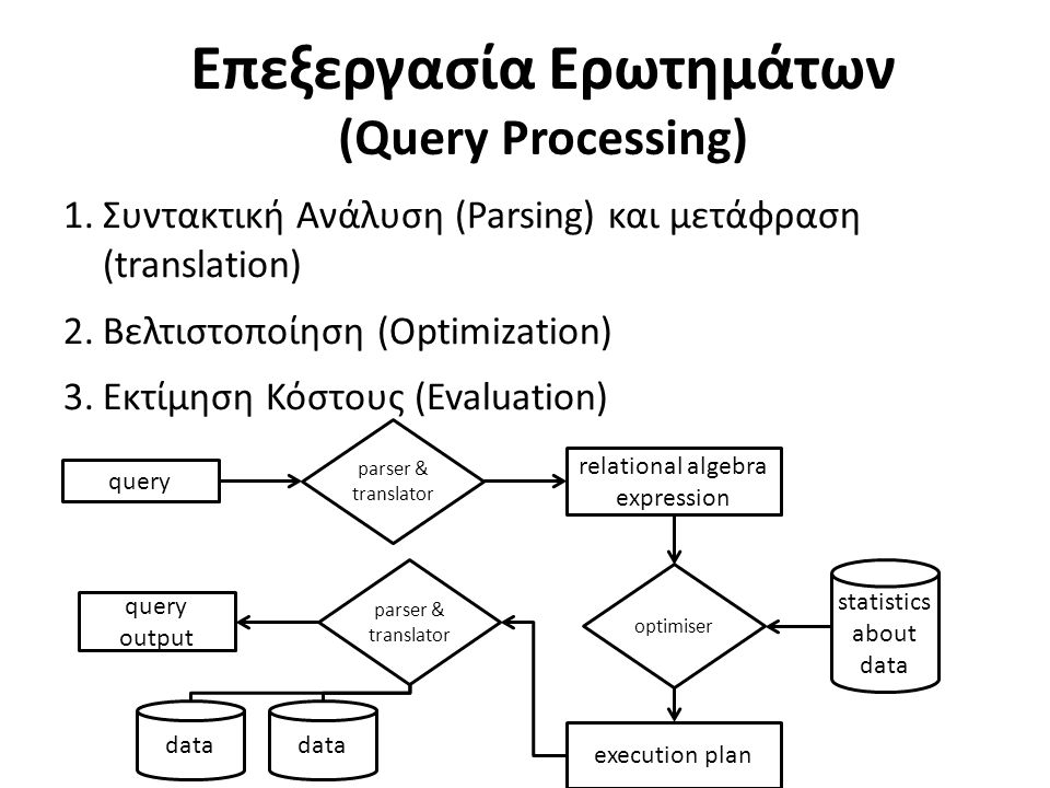 Επεξεργασία Ερωτημάτων (Query Processing) 1.Συντακτική Ανάλυση (Parsing) και μετάφραση (translation) 2.Βελτιστοποίηση (Optimization) 3.Εκτίμηση Κόστους (Evaluation) query relational algebra expression parser & translator optimiser statistics about data execution plan parser & translator query output data