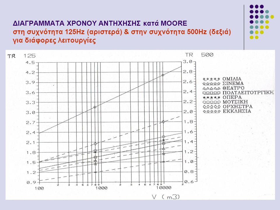 ΔΙΑΓΡΑΜΜΑΤΑ ΧΡΟΝΟΥ ΑΝΤΗΧΗΣΗΣ κατά MOORE στη συχνότητα 125Hz (αριστερά) & στην συχνότητα 500Hz (δεξιά) για διάφορες λειτουργίες