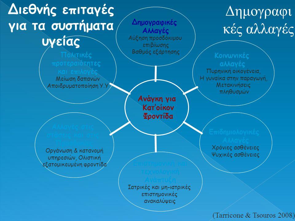 Δημογραφι κές αλλαγές Διεθνής επιταγές για τα συστήματα υγείας (Tarricone & Tsouros 2008) Ανάγκη για Κατ'οίκον Φροντίδα Δημογραφικές Αλλαγές Αύξηση πρ