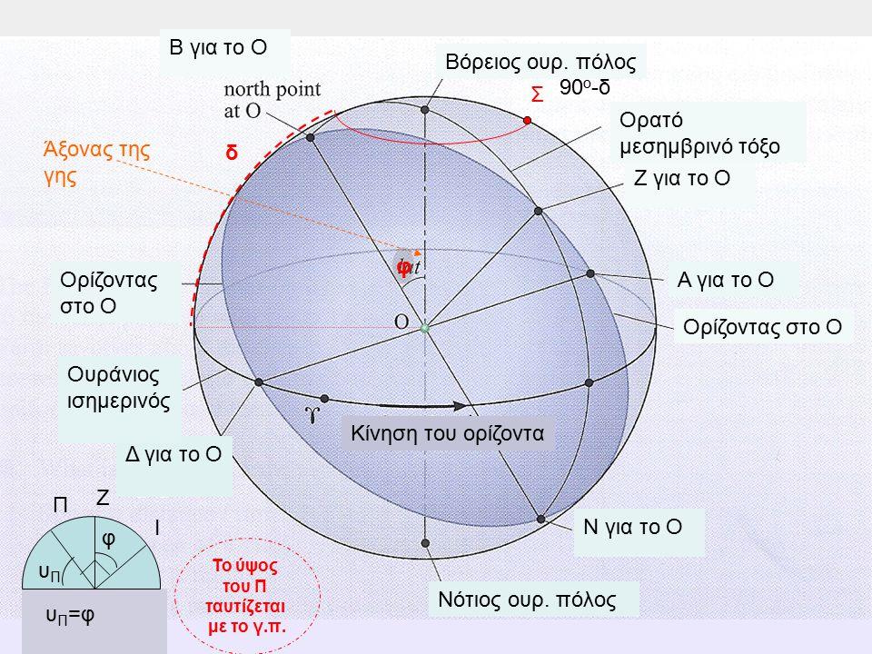 Άξονας της γης Ορίζοντας στο Ο Α για το Ο Δ για το Ο Ουράνιος ισημερινός Ορίζοντας στο Ο Ν για το Ο Βόρειος ουρ. πόλος Νότιος ουρ. πόλος Β για το Ο Ζ