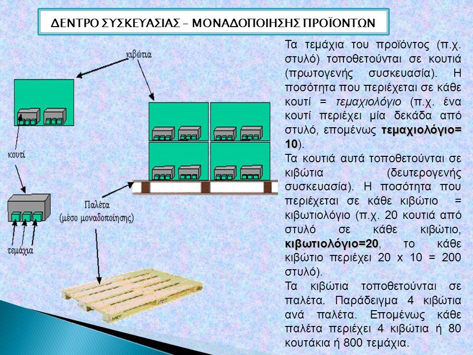 ΔΕΝΤΡΟ ΣΥΣΚΕΥΑΣΙΑΣ – ΜΟΝΑΔΟΠΟΙΗΣΗΣ ΠΡΟΪΟΝΤΩΝ τεμαχιολόγιο= 10 Τα τεμάχια του προϊόντος (π.χ.