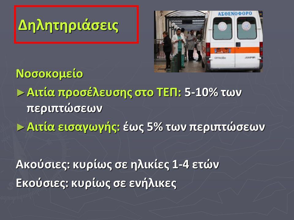 Νοσοκομείο ► Αιτία προσέλευσης στο ΤΕΠ: 5-10% των περιπτώσεων ► Αιτία εισαγωγής: έως 5% των περιπτώσεων Ακούσιες: κυρίως σε ηλικίες 1-4 ετών Εκούσιες:
