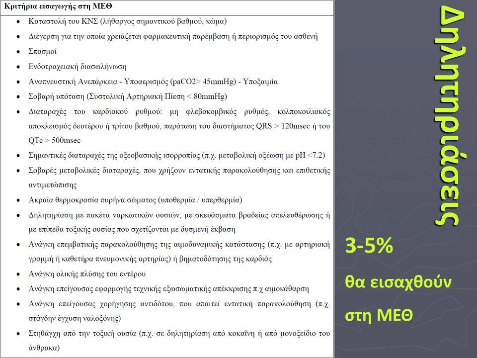 3-5% θα εισαχθούν στη ΜΕΘΔηλητηριάσεις